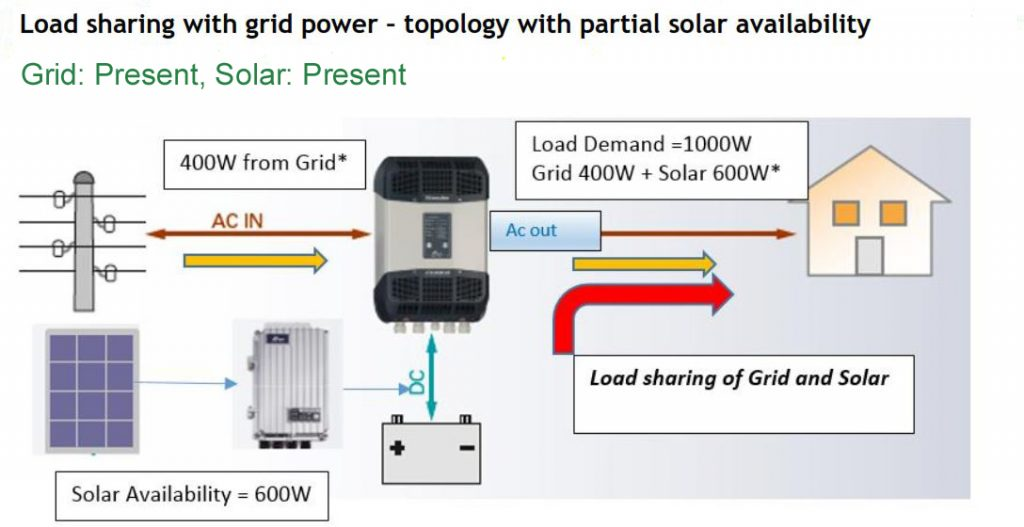 Hybrid solar power inverter with partial grid power needed for load management