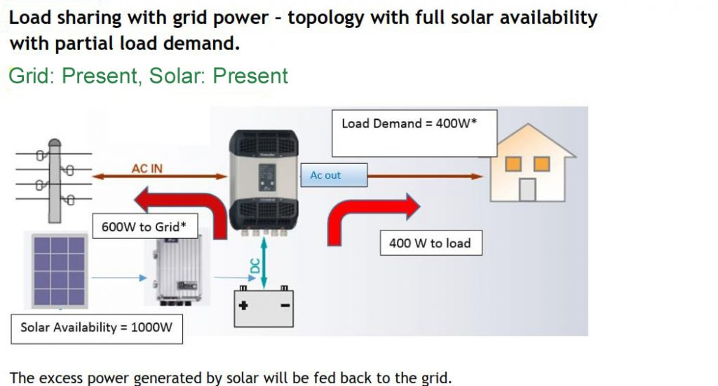 grid hybrid solar power inverter - Net metering option