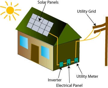 affordable solar inverter